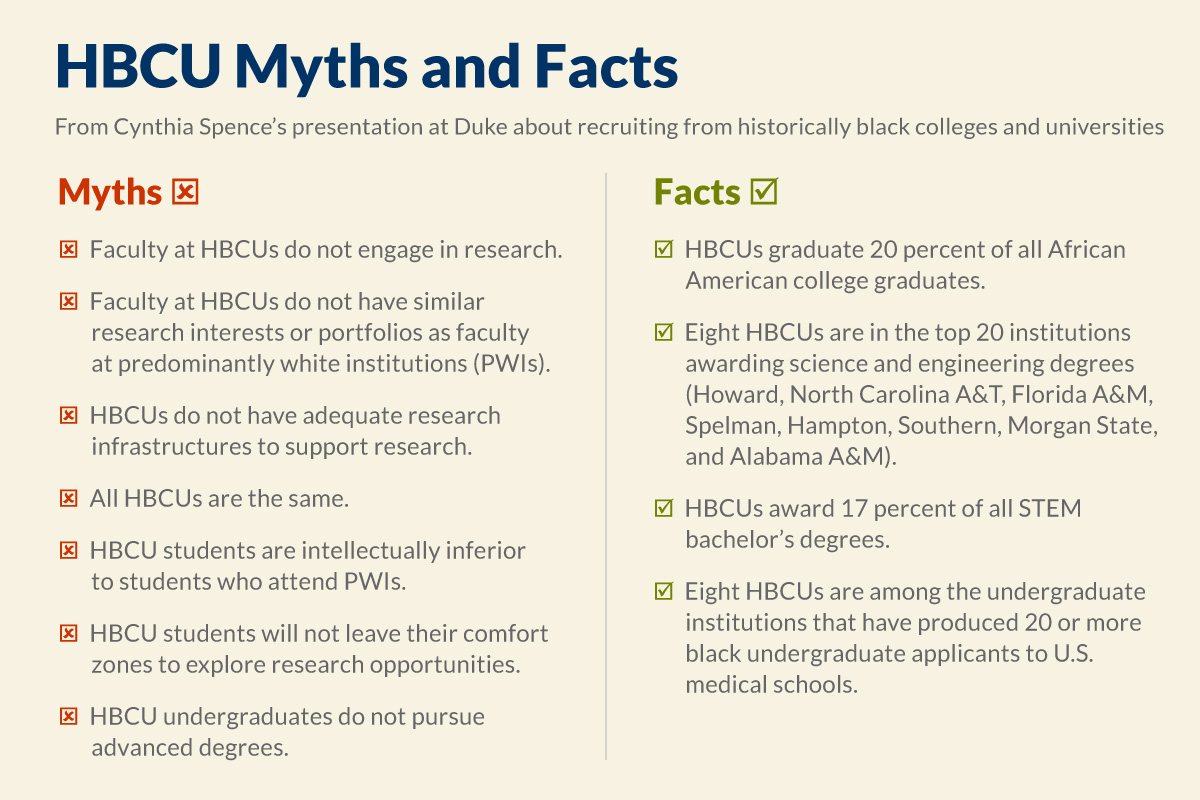 HBCU myths and facts